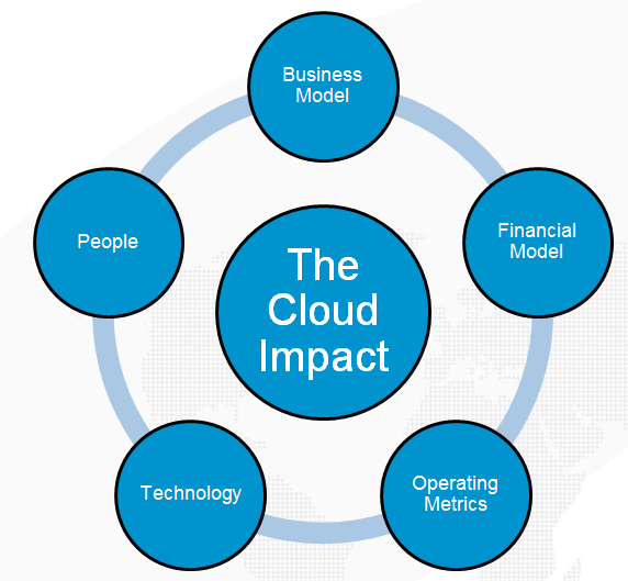 The Cloud Impact