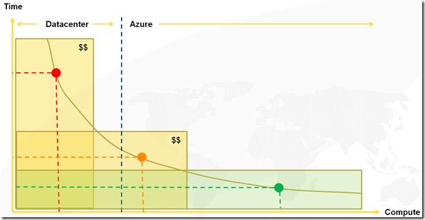 Azure vs. datacenter