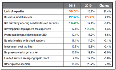 Obstacles in moving to cloud-2012