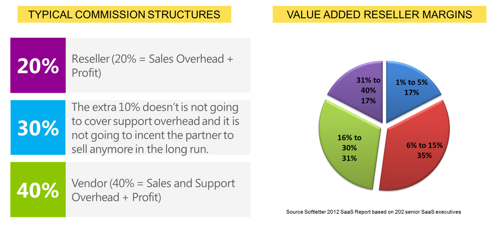 saas adoption level in nigeria According to idc, only 25% of organisations have repeatable strategies for cloud adoption, outlining the need for a best practice based repeatable framework for planning cloud adoption that drives business success.