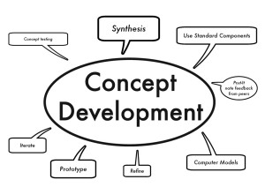 Business Modeling is a process